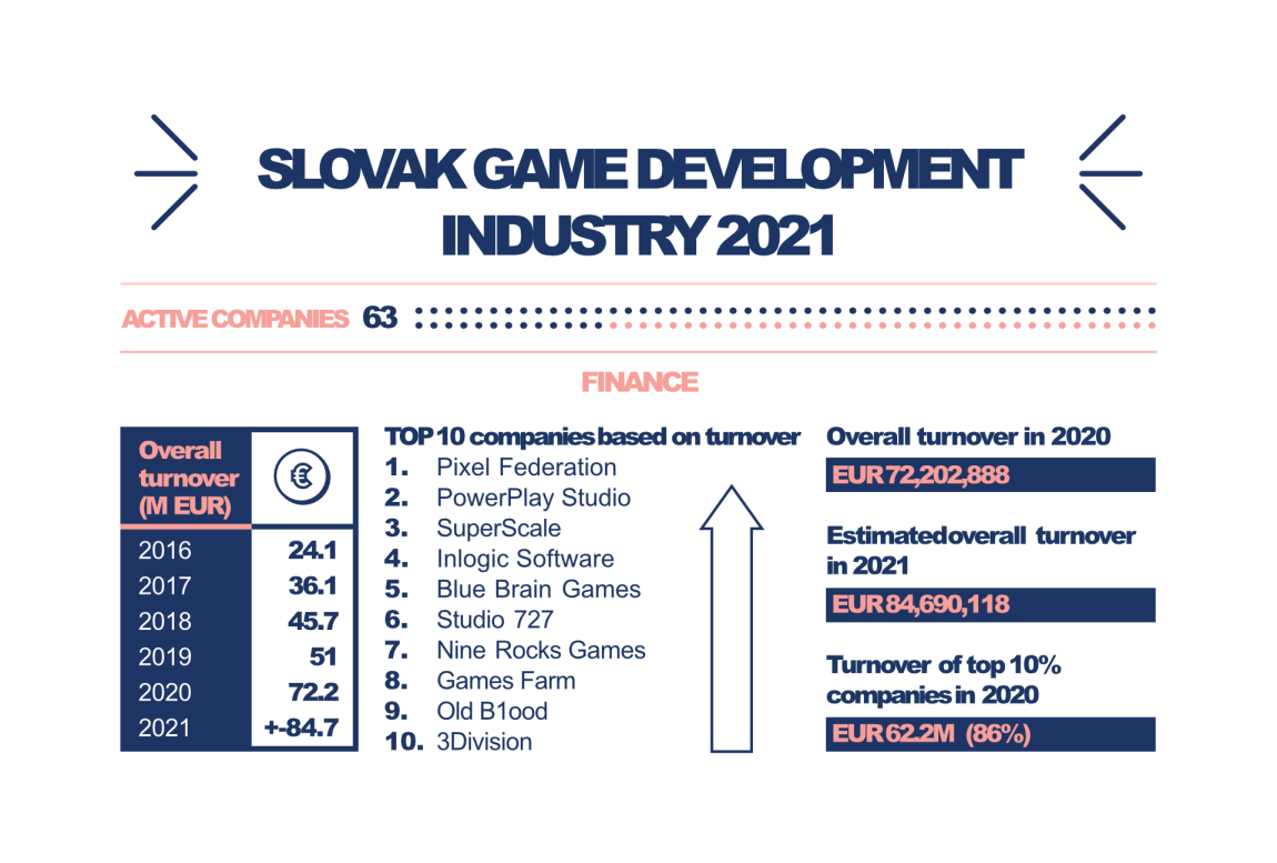Infographics snippet 2021